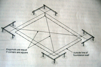 A graphic showing hoe to locate the corners before excavating the foundation