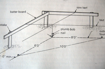 Method of squaring a corner before excavating the foundation