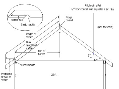 Illustration of rafter and info.required