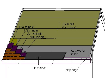 A digram showing how to prepair a roof for architectural shingles