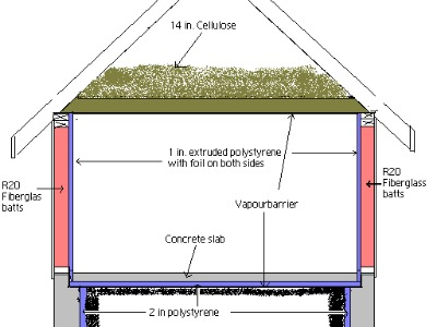 A graphic of where insulation is used in a home