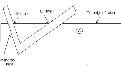 Laying out a rafter illustration A as part of the roof layout.