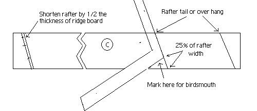 Laying out and marking a rafter as part of the roof layout.