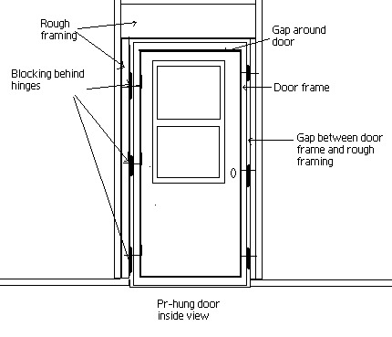 Inside view of a pr-hung door