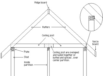 Roof construction types types of roof trusses sc 1 st for Different types of roof construction