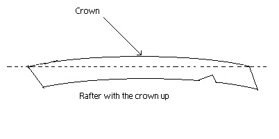 Illustration showing crown in a rafter