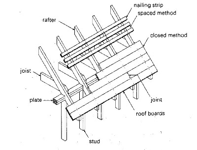 Lumber Roof Sheathing Methoids