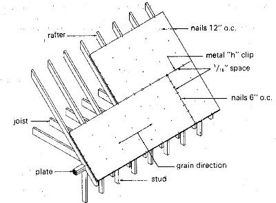 Methoid of applying roof sheathing panels