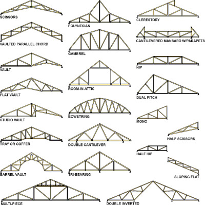 Roof Truss Design Types
