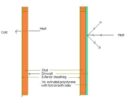 A graphic showing a way of creating a thermal break