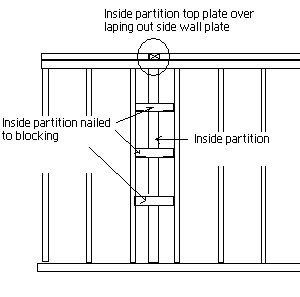 illustration of inside wall and outside wall