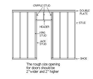 a graphic showing the components of interior wall framing