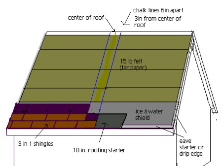 A diagram showing how to prepair a roof for shingling with three tab shingles.