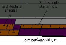 a graphic decription of using 3 tab shingles as a starter row.