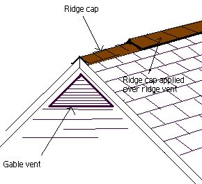 a graphic decription on how to apply ridge cap.